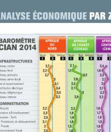 Baromètre CIAN 2014